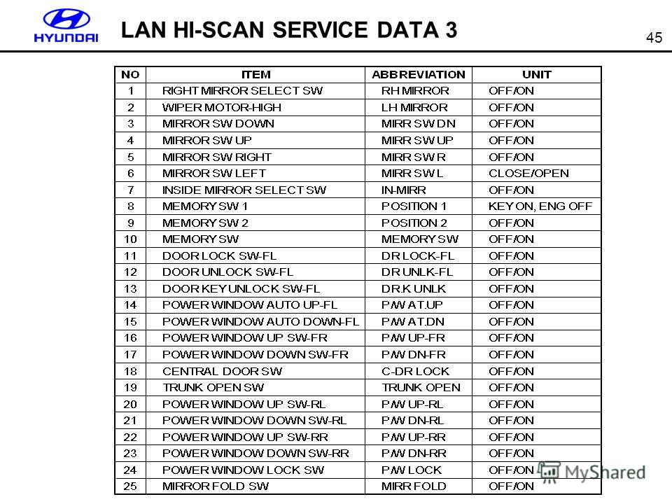 45 LAN HI-SCAN SERVICE DATA 3