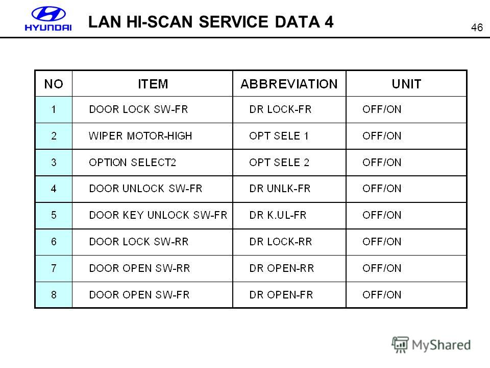 46 LAN HI-SCAN SERVICE DATA 4