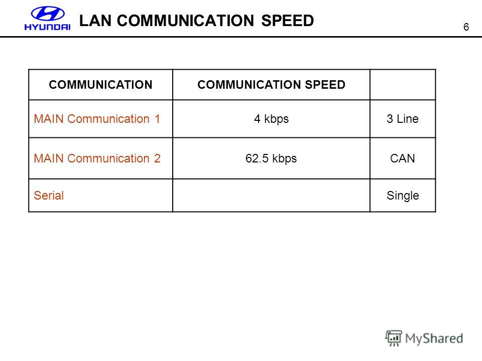 6 COMMUNICATIONCOMMUNICATION SPEED MAIN Communication 1 4 kbps3 Line MAIN Communication 262.5 kbpsCAN SerialSingle LAN COMMUNICATION SPEED