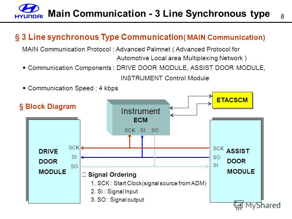 8 § 3 Line synchronous Type Communication ( MAIN Communication) MAIN Communication Protocol : Advanced Palmnet ( Advanced Protocol for Automotive Local area Multiplexing Network ) Communication Components : DRIVE DOOR MODULE, ASSIST DOOR MODULE, INST