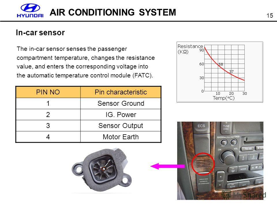 15 AIR CONDITIONING SYSTEM The in-car sensor senses the passenger compartment temperature, changes the resistance value, and enters the corresponding voltage into the automatic temperature control module (FATC). PIN NOPin characteristic 1Sensor Groun