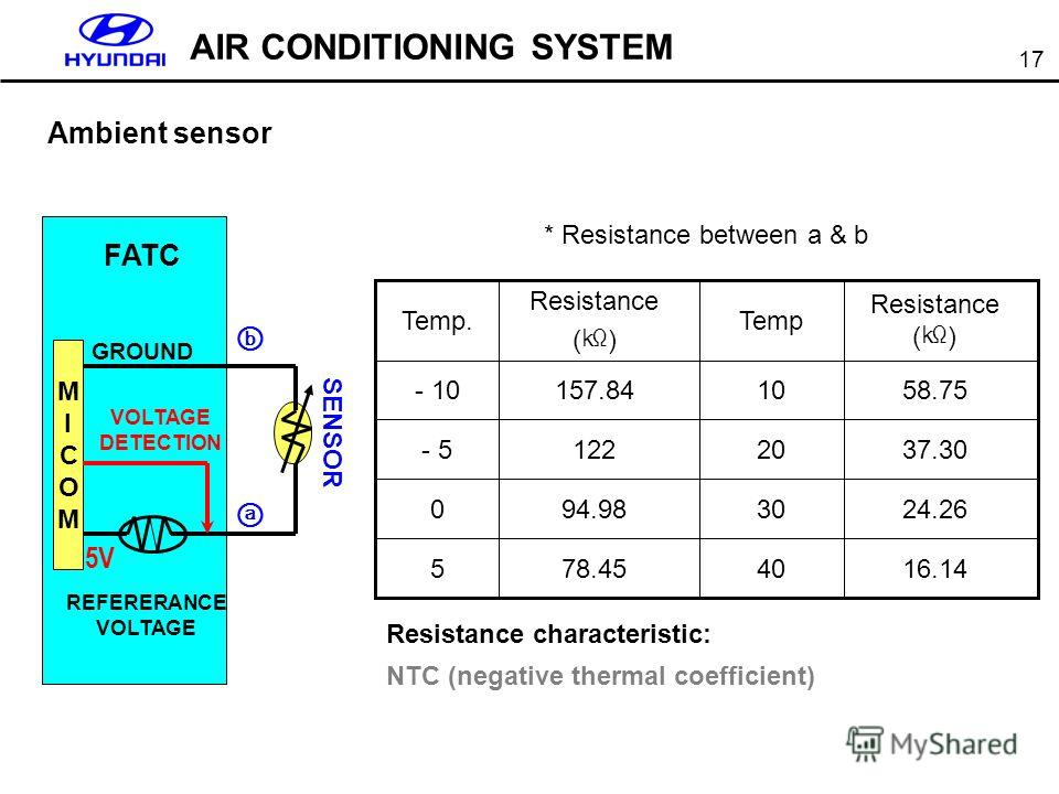 17 AIR CONDITIONING SYSTEM Ambient sensor FATC MICOMMICOM 5V SENSOR GROUND VOLTAGE DETECTION REFERERANCE VOLTAGE * Resistance between a & b Resistance characteristic: NTC (negative thermal coefficient) 16.144078.455 24.263094.980 37.3020122- 5 58.751