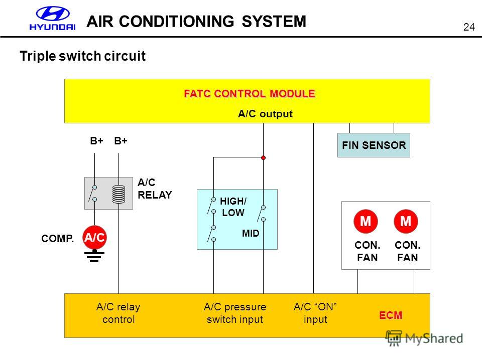 24 AIR CONDITIONING SYSTEM Triple switch circuit MM A/C COMP. MID HIGH/ LOW A/C output B+ A/C ON input A/C pressure switch input FIN SENSOR A/C RELAY CON. FAN A/C relay control ECM FATC CONTROL MODULE
