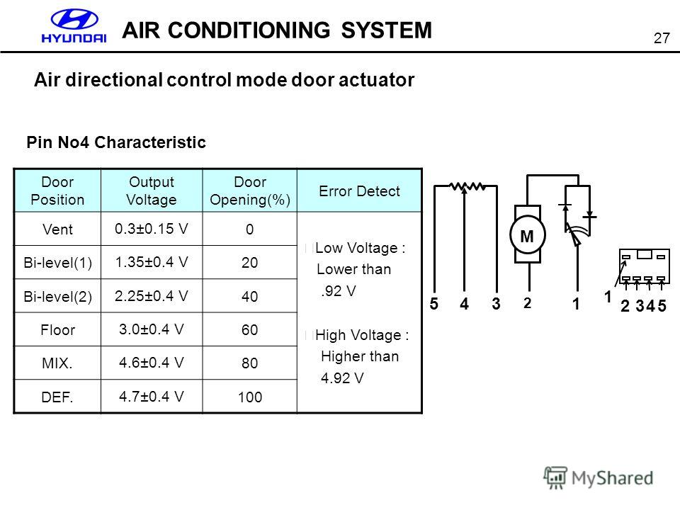 27 AIR CONDITIONING SYSTEM Air directional control mode door actuator M M 543 2 1 1 2345 Pin No4 Characteristic Door Position Output Voltage Door Opening(%) Error Detect Vent0.3±0.15 V0 Low Voltage : Lower than.92 V High Voltage : Higher than 4.92 V