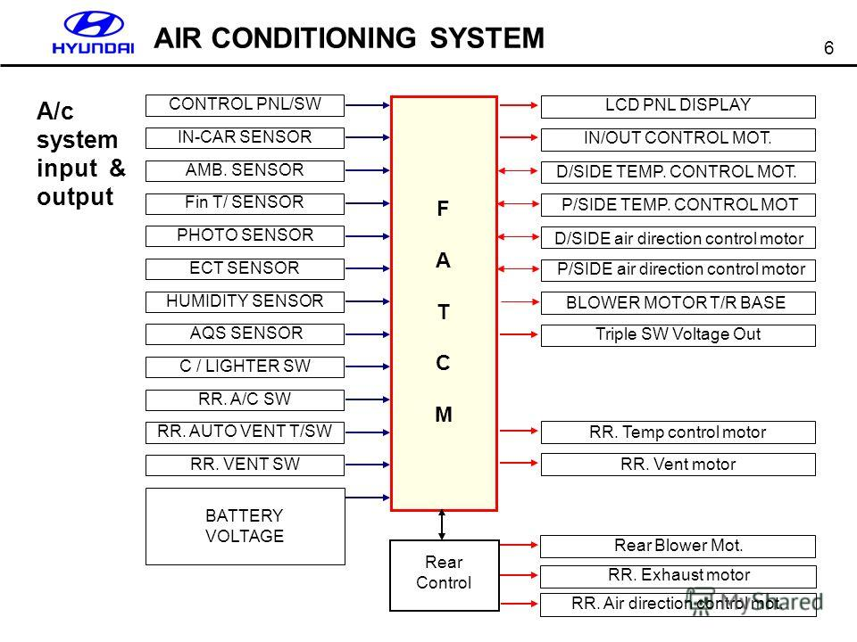 6 AIR CONDITIONING SYSTEM Rear Control FATCMFATCM CONTROL PNL/SW IN-CAR SENSOR AMB. SENSOR PHOTO SENSOR ECT SENSOR HUMIDITY SENSOR AQS SENSOR C / LIGHTER SW RR. A/C SW RR. AUTO VENT T/SW Fin T/ SENSOR RR. VENT SW BATTERY VOLTAGE D/SIDE air direction