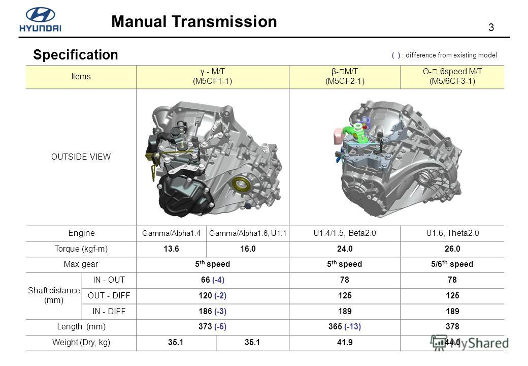 3 Manual Transmission Specification Items γ - M/T (M5CF1-1) β- M/T (M5CF2-1) Θ- 6speed M/T (M5/6CF3-1) OUTSIDE VIEW Engine Gamma/Alpha1.4Gamma/Alpha1.6, U1.1 U1.4/1.5, Beta2.0U1.6, Theta2.0 Torque (kgf-m)13.616.024.026.0 Max gear5 th speed 5/6 th spe