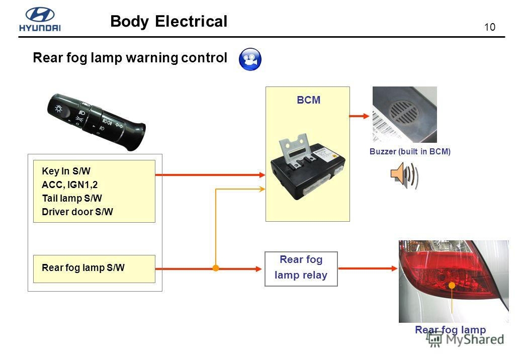 10 Body Electrical Rear fog lamp warning control BCM Key In S/W ACC, IGN1,2 Tail lamp S/W Driver door S/W Rear fog lamp S/W Rear fog lamp relay Rear fog lamp Buzzer (built in BCM)