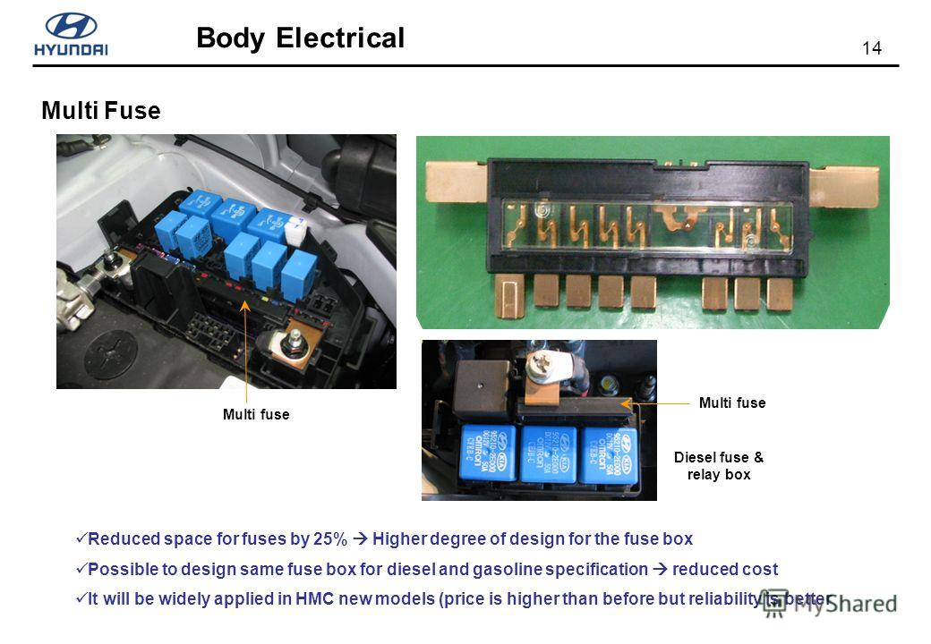14 Body Electrical Multi Fuse Reduced space for fuses by 25% Higher degree of design for the fuse box Possible to design same fuse box for diesel and gasoline specification reduced cost It will be widely applied in HMC new models (price is higher tha