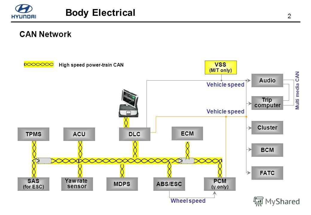2 CAN Network VSS (M/T only) MDPSABS/ESC PCM (γ only) Yaw rate sensor Vehicle speed High speed power-train CAN Audio FATC Cluster BCM Trip computer Wheel speed ECM SAS (for ESC) TPMSACU Vehicle speed DLC Multi media CAN