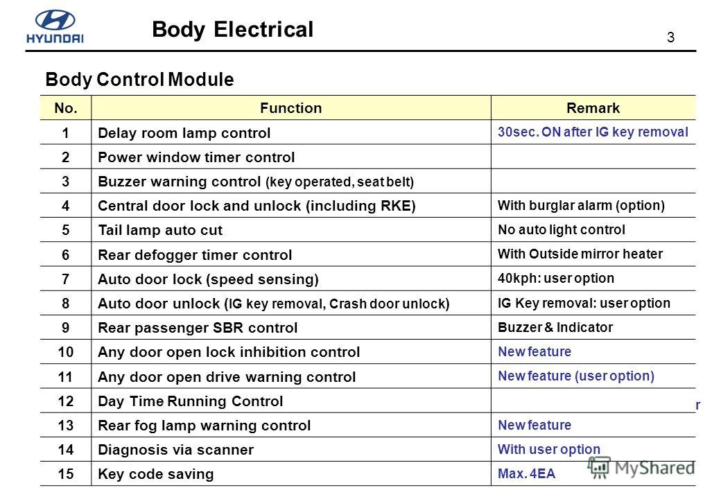 3 Body Electrical Body Control Module Internal buzzer Connection to the Tx receiver C-connector B-connector BCM MDPS Location: lower crash pad (driver side) A-connector No.FunctionRemark 1Delay room lamp control 30sec. ON after IG key removal 2Power