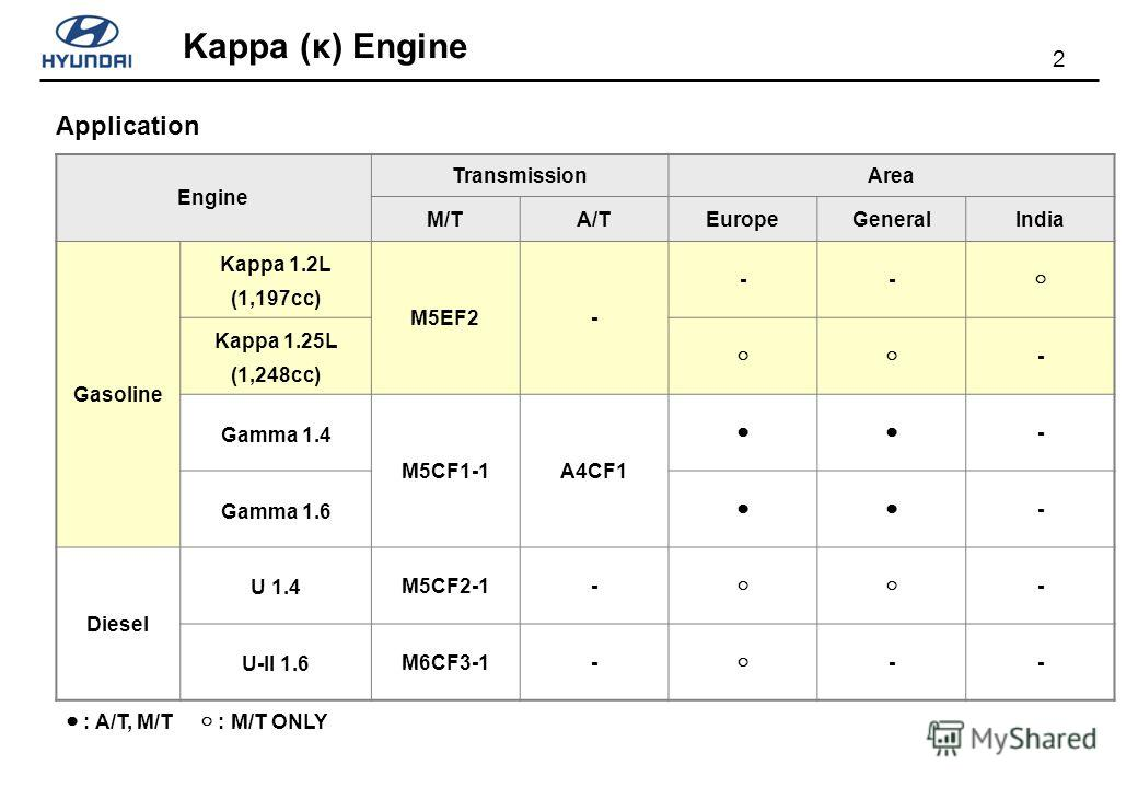 2 Application : A/T, M/T : M/T ONLY Engine TransmissionArea M/TA/TEuropeGeneralIndia Gasoline Kappa 1.2L (1,197cc) M5EF2- -- Kappa 1.25L (1,248cc) - Gamma 1.4 M5CF1-1A4CF1 - Gamma 1.6 - Diesel U 1.4 M5CF2-1- - U-II 1.6 M6CF3-1- --