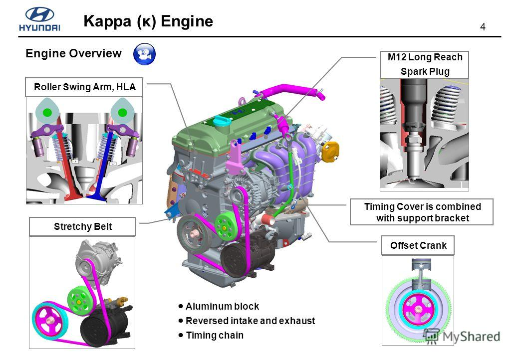 4 Kappa (κ) Engine Offset Crank Timing Cover is combined with support bracket Stretchy Belt Roller Swing Arm, HLA M12 Long Reach Spark Plug Engine Overview Aluminum block Reversed intake and exhaust Timing chain