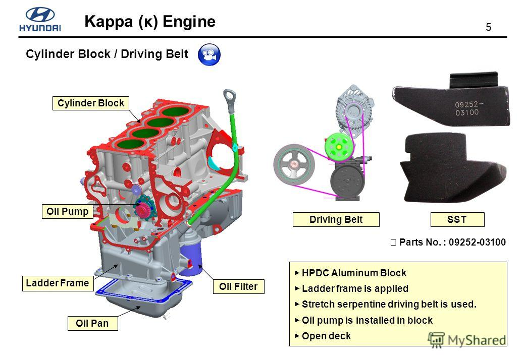 5 Kappa (κ) Engine HPDC Aluminum Block Ladder frame is applied Stretch serpentine driving belt is used. Oil pump is installed in block Open deck Driving Belt Cylinder Block Ladder Frame Oil Pan Oil Filter Oil Pump Cylinder Block / Driving Belt SST Pa