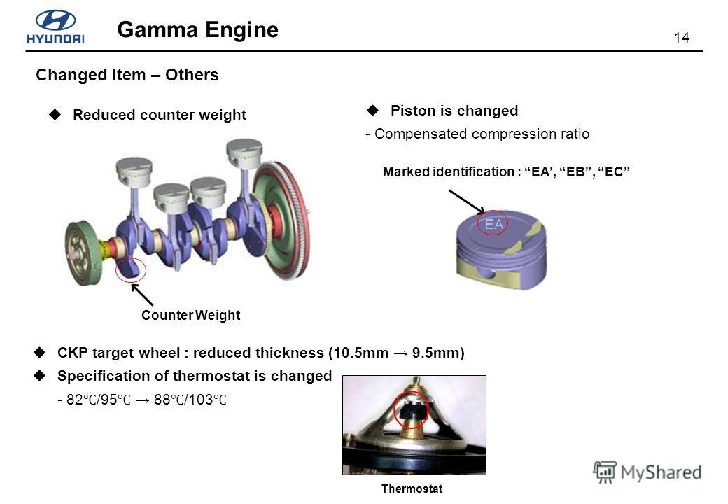 14 Gamma Engine Piston is changed - Compensated compression ratio Changed item – Others Marked identification : EA, EB, EC EA Counter Weight Reduced counter weight CKP target wheel : reduced thickness (10.5mm 9.5mm) Specification of thermostat is cha