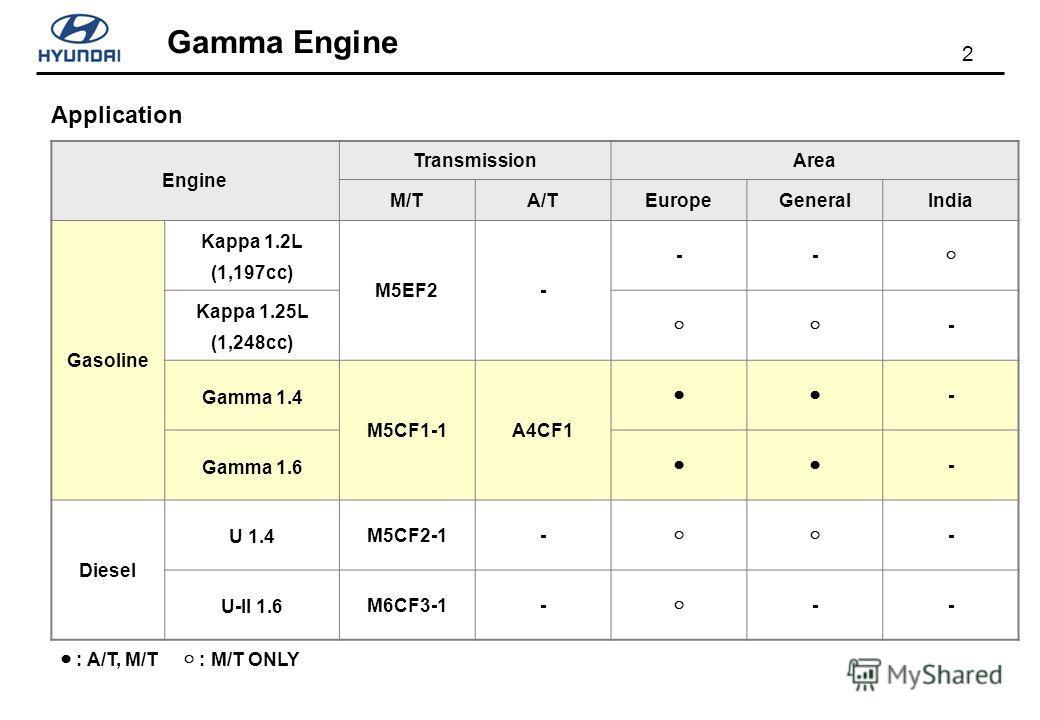 2 Gamma Engine Application : A/T, M/T : M/T ONLY Engine TransmissionArea M/TA/TEuropeGeneralIndia Gasoline Kappa 1.2L (1,197cc) M5EF2- -- Kappa 1.25L (1,248cc) - Gamma 1.4 M5CF1-1A4CF1 - Gamma 1.6 - Diesel U 1.4 M5CF2-1- - U-II 1.6 M6CF3-1- --