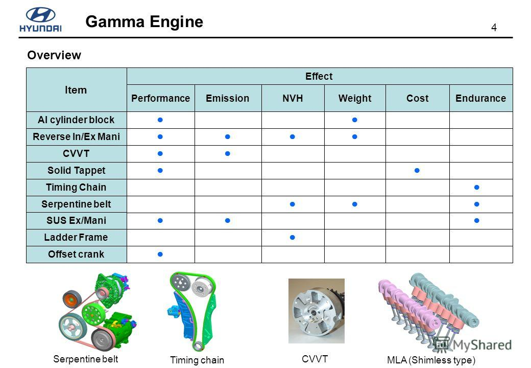4 Gamma Engine CostWeightPerformanceNVHEndurance Effect Emission Item Al cylinder block Reverse In/Ex Mani CVVT Solid Tappet Timing Chain Serpentine belt SUS Ex/Mani Ladder Frame Offset crank MLA (Shimless type) CVVT Timing chain Serpentine belt Over