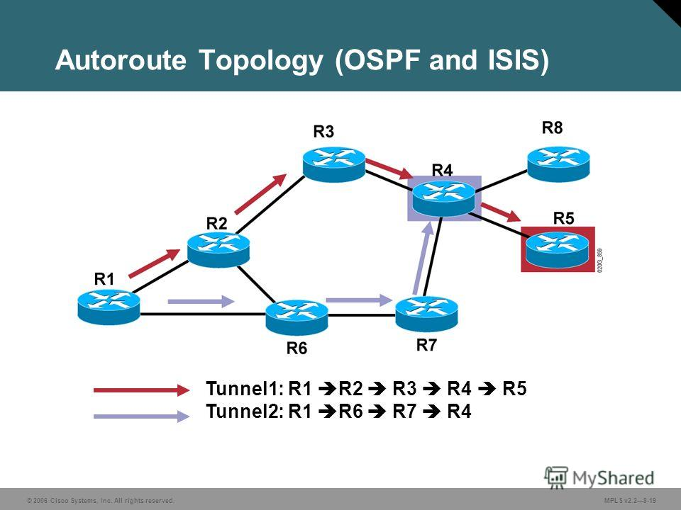 © 2006 Cisco Systems, Inc. All rights reserved. MPLS v2.28-19 Autoroute Topology (OSPF and ISIS) Tunnel1: R1 R2 R3 R4 R5 Tunnel2: R1 R6 R7 R4