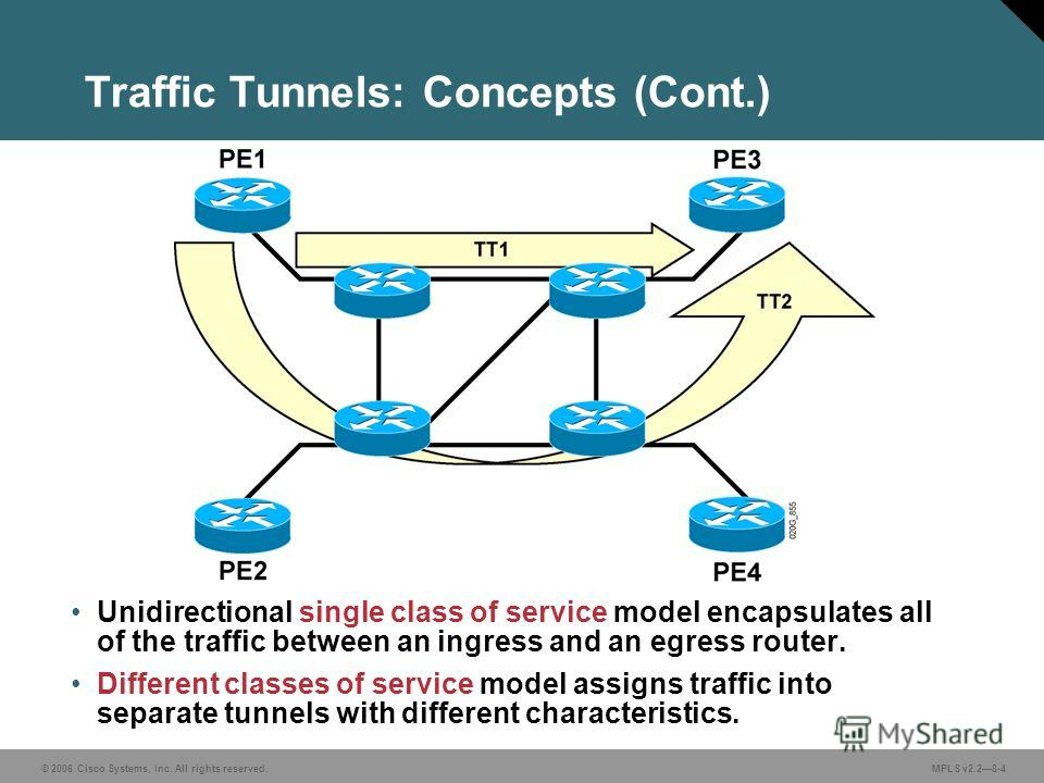 © 2006 Cisco Systems, Inc. All rights reserved. MPLS v2.28-4 Traffic Tunnels: Concepts (Cont.) Unidirectional single class of service model encapsulates all of the traffic between an ingress and an egress router. Different classes of service model as