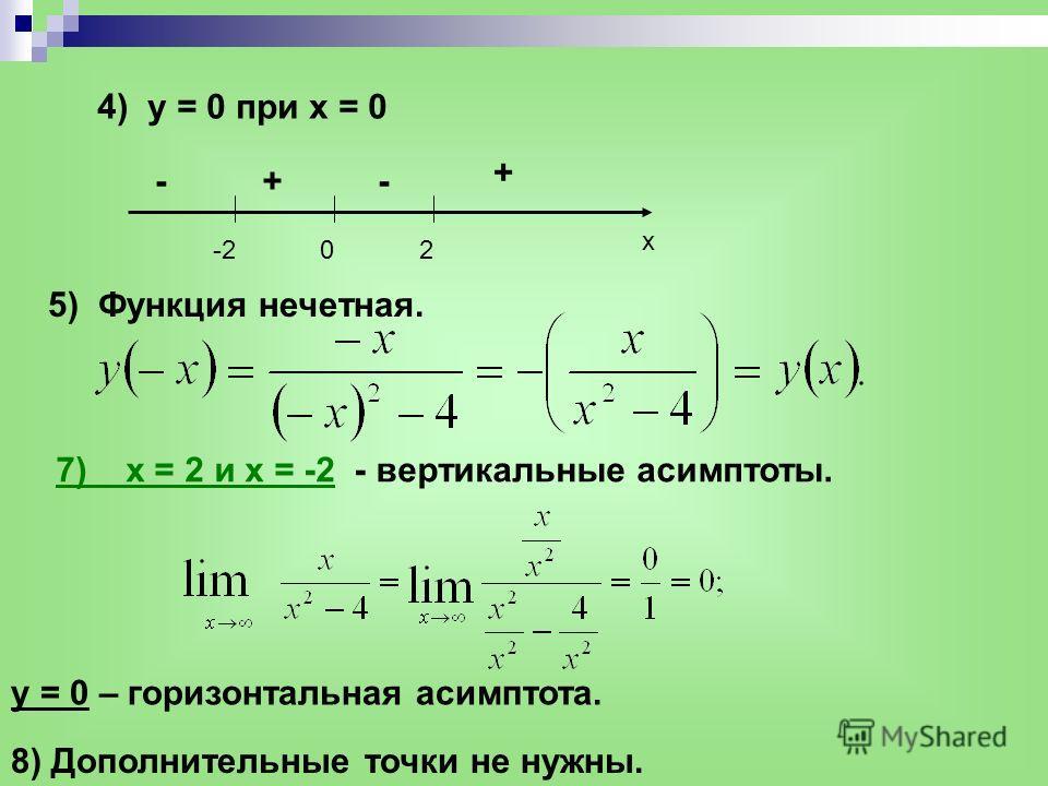 4) y = 0 при x = 0 5) Функция нечетная. 7) x = 2 и x = -2 - вертикальные асимптоты. y = 0 – горизонтальная асимптота. 8) Дополнительные точки не нужны. 02-2 x - + +-