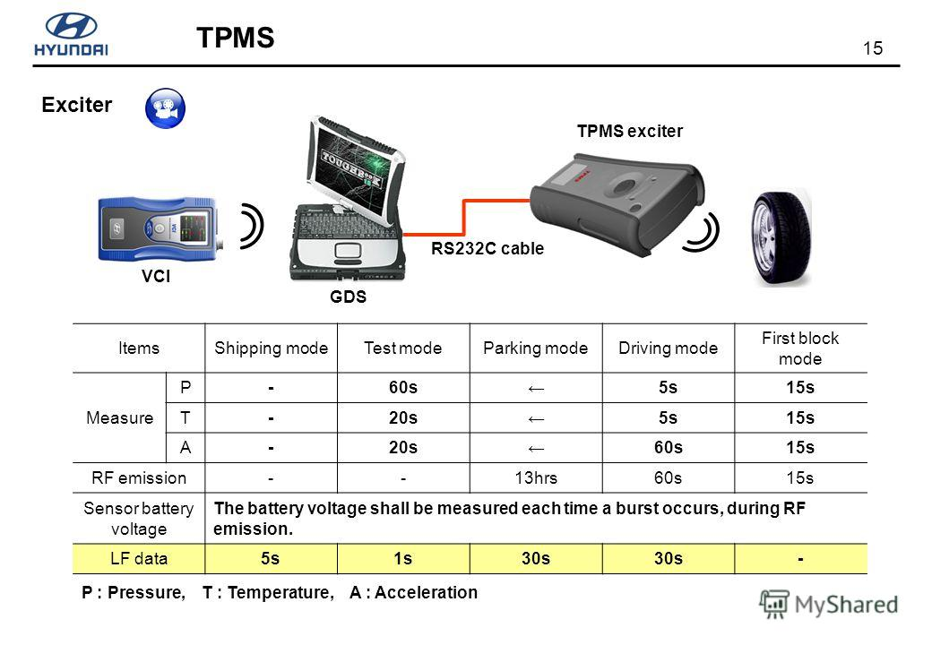 15 TPMS Exciter P : Pressure, T : Temperature, A : Acceleration ItemsShipping modeTest modeParking modeDriving mode First block mode Measure P-60s5s15s T-20s5s15s A-20s60s15s RF emission--13hrs60s15s Sensor battery voltage The battery voltage shall b