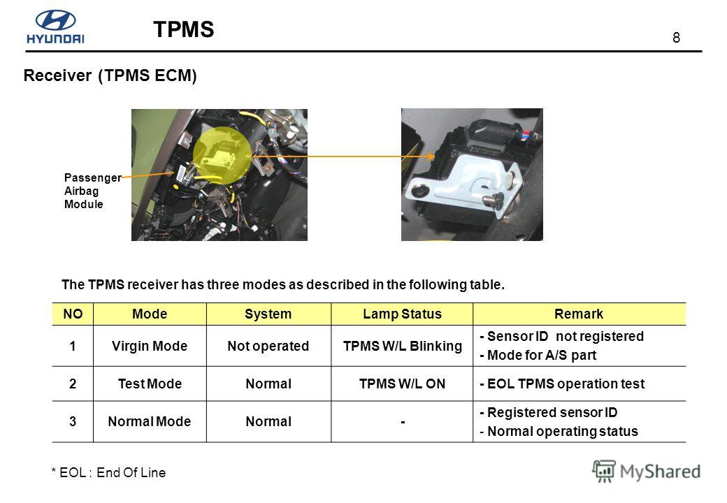8 TPMS NOModeSystemLamp StatusRemark 1Virgin ModeNot operatedTPMS W/L Blinking - Sensor ID not registered - Mode for A/S part 2Test ModeNormalTPMS W/L ON- EOL TPMS operation test 3Normal ModeNormal- - Registered sensor ID - Normal operating status *