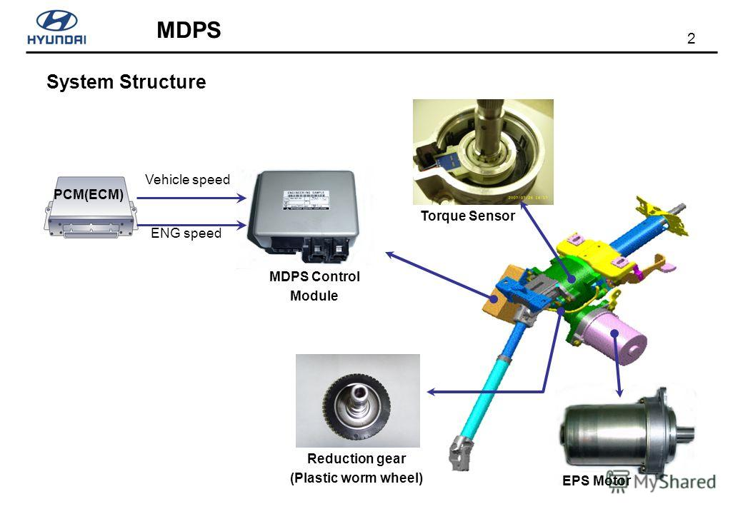 2 System Structure MDPS Control Module Torque Sensor Reduction gear (Plastic worm wheel) EPS Motor PCM(ECM) Vehicle speed ENG speed