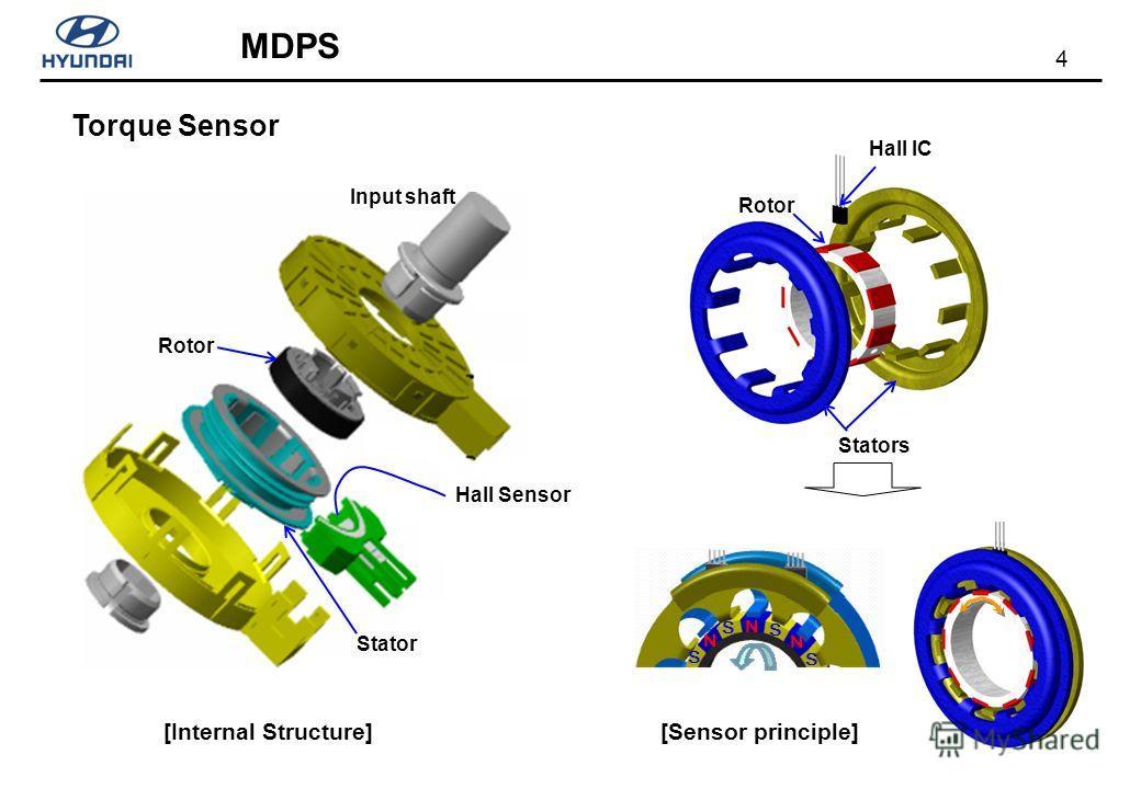 4 MDPS Torque Sensor [Internal Structure] Input shaft Rotor Stator Hall Sensor Stators Rotor Hall IC [Sensor principle] N N N S S S S
