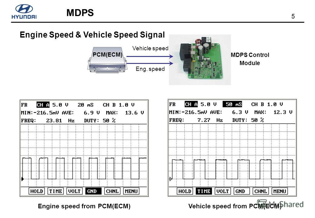 5 MDPS Engine Speed & Vehicle Speed Signal Engine speed from PCM(ECM) MDPS Control Module PCM(ECM) Vehicle speed Eng. speed Vehicle speed from PCM(ECM)