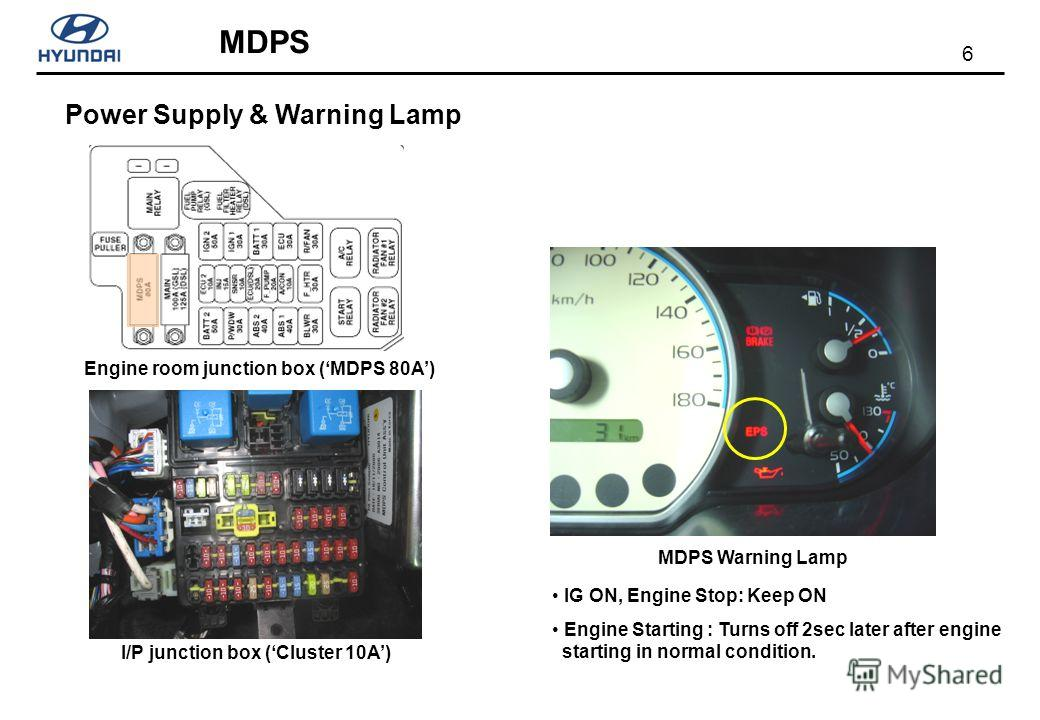 6 MDPS Power Supply & Warning Lamp MDPS Warning Lamp IG ON, Engine Stop: Keep ON Engine Starting : Turns off 2sec later after engine starting in normal condition. I/P junction box (Cluster 10A) Engine room junction box (MDPS 80A)