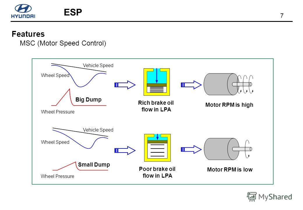 7 ESP MSC (Motor Speed Control) Features Rich brake oil flow in LPA Poor brake oil flow in LPA Motor RPM is low Motor RPM is high Wheel Pressure Vehicle Speed Wheel Speed Big Dump Wheel Pressure Wheel Speed Small Dump Vehicle Speed