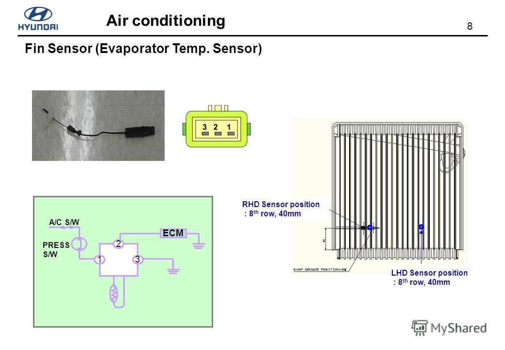 8 Air conditioning Fin Sensor (Evaporator Temp. Sensor) RHD Sensor position : 8 th row, 40mm LHD Sensor position : 8 th row, 40mm 2 13 ECM PRESS S/W A/C S/W