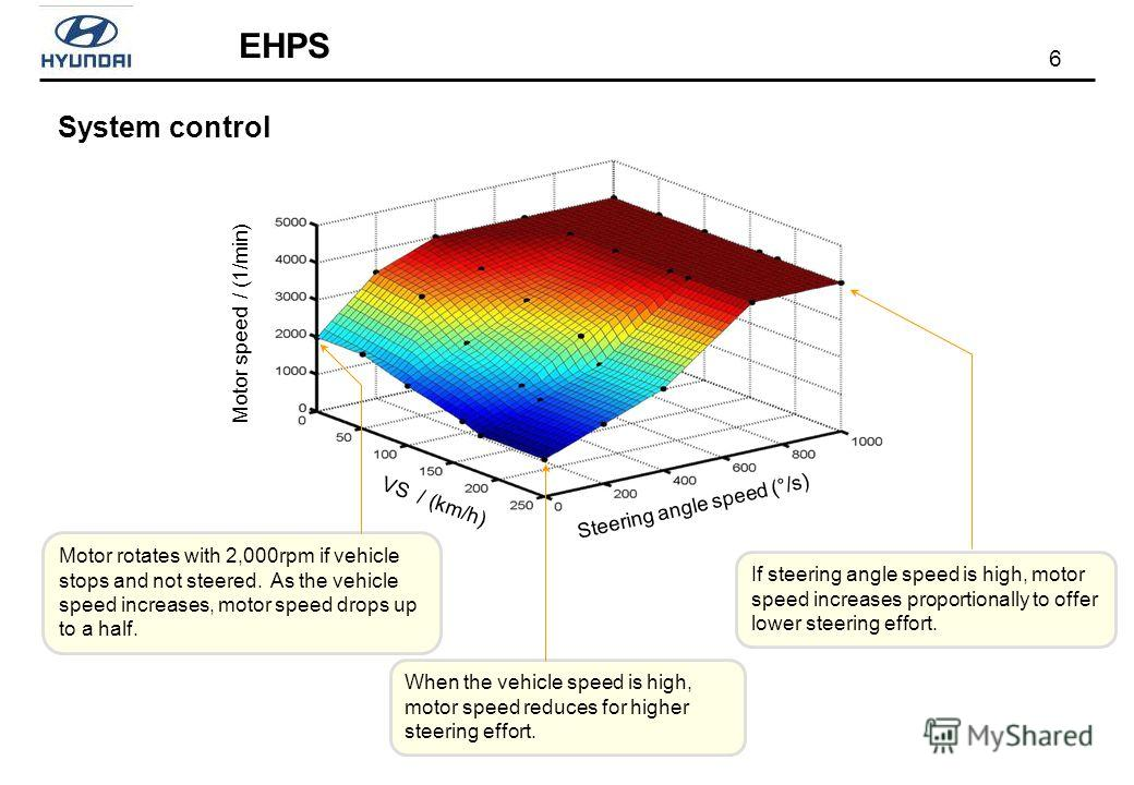 6 EHPS System control Steering angle speed (°/s) Motor speed / (1/min) Motor rotates with 2,000rpm if vehicle stops and not steered. As the vehicle speed increases, motor speed drops up to a half. VS / (km/h) When the vehicle speed is high, motor spe