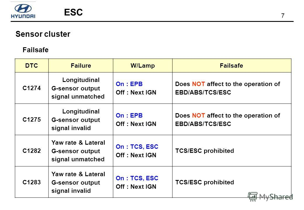 7 ESC Sensor cluster DTCFailureW/LampFailsafe C1274 Longitudinal G-sensor output signal unmatched On : EPB Off : Next IGN Does NOT affect to the operation of EBD/ABS/TCS/ESC C1275 Longitudinal G-sensor output signal invalid On : EPB Off : Next IGN Do