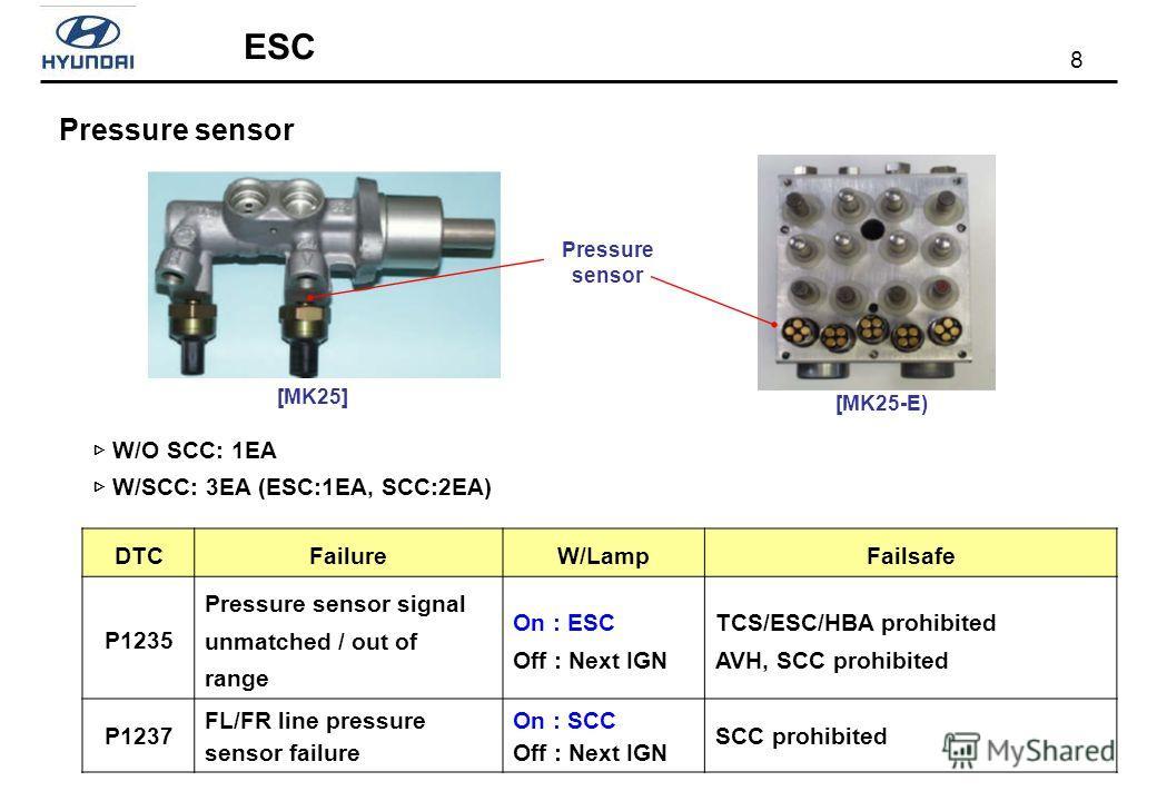 8 ESC Pressure sensor W/O SCC: 1EA W/SCC: 3EA (ESC:1EA, SCC:2EA) [MK25] Pressure sensor [MK25-E) DTCFailureW/LampFailsafe P1235 Pressure sensor signal unmatched / out of range On : ESC Off : Next IGN TCS/ESC/HBA prohibited AVH, SCC prohibited P1237 F