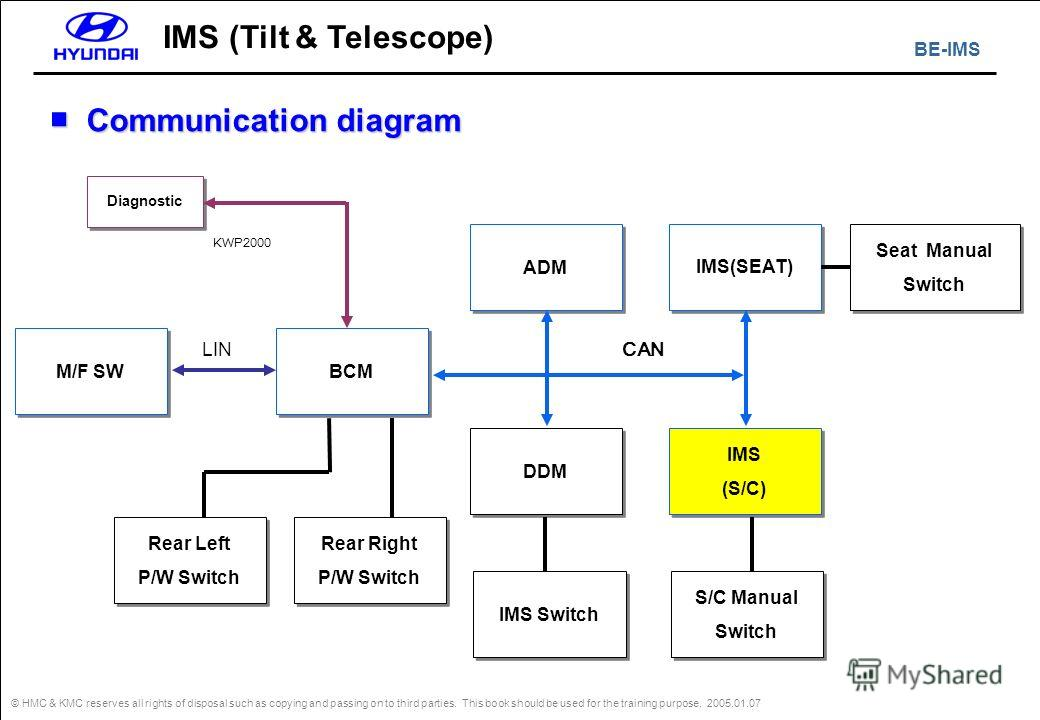 BE-IMS © HMC & KMC reserves all rights of disposal such as copying and passing on to third parties. This book should be used for the training purpose. 2005.01.07 IMS (Tilt & Telescope) Communication diagram Communication diagram ADM IMS(SEAT) Diagnos