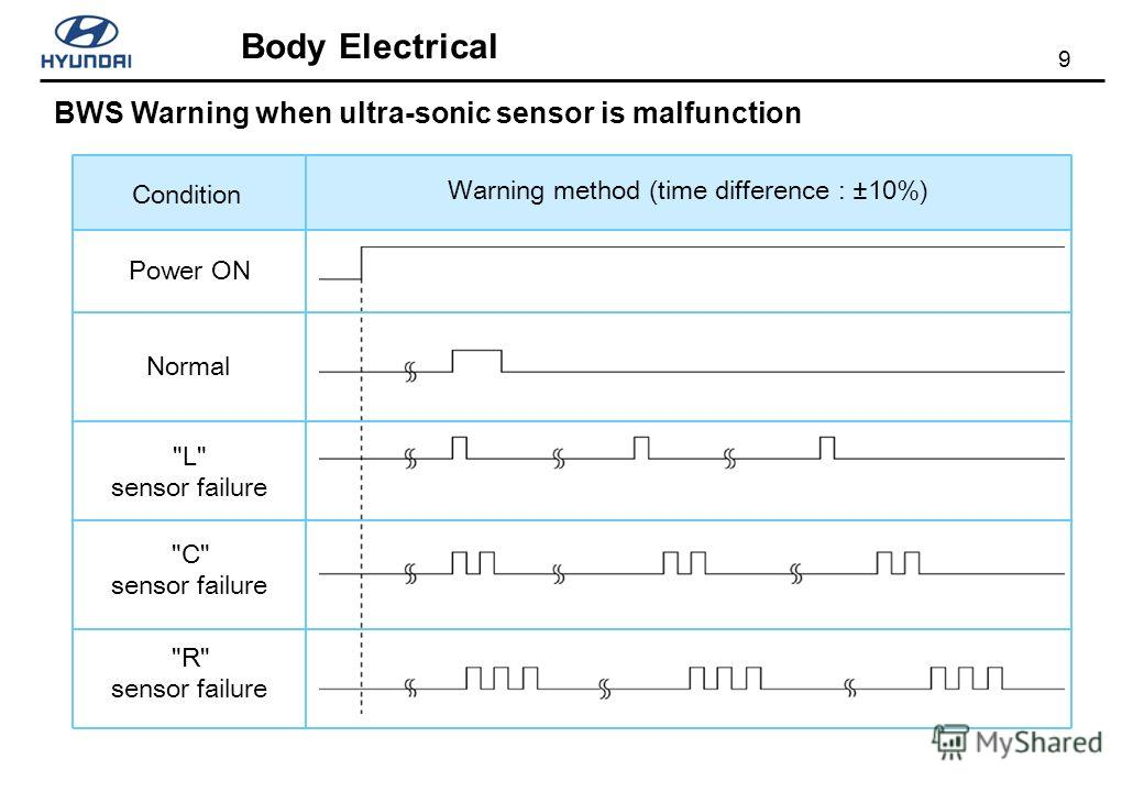 9 Body Electrical BWS Warning when ultra-sonic sensor is malfunction Condition Warning method (time difference : ±10%) Power ON Normal L sensor failure C sensor failure R sensor failure