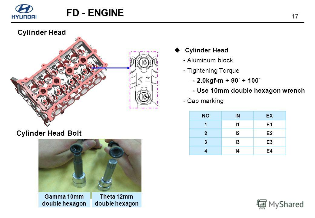 17 FD - ENGINE Cylinder Head - Aluminum block - Tightening Torque 2.0kgf-m + 90˚ + 100˚ Use 10mm double hexagon wrench - Cap marking Cylinder Head NOINEX 1I1E1 2I2E2 3I3E3 4I4E4 Gamma 10mm double hexagon Theta 12mm double hexagon Cylinder Head Bolt