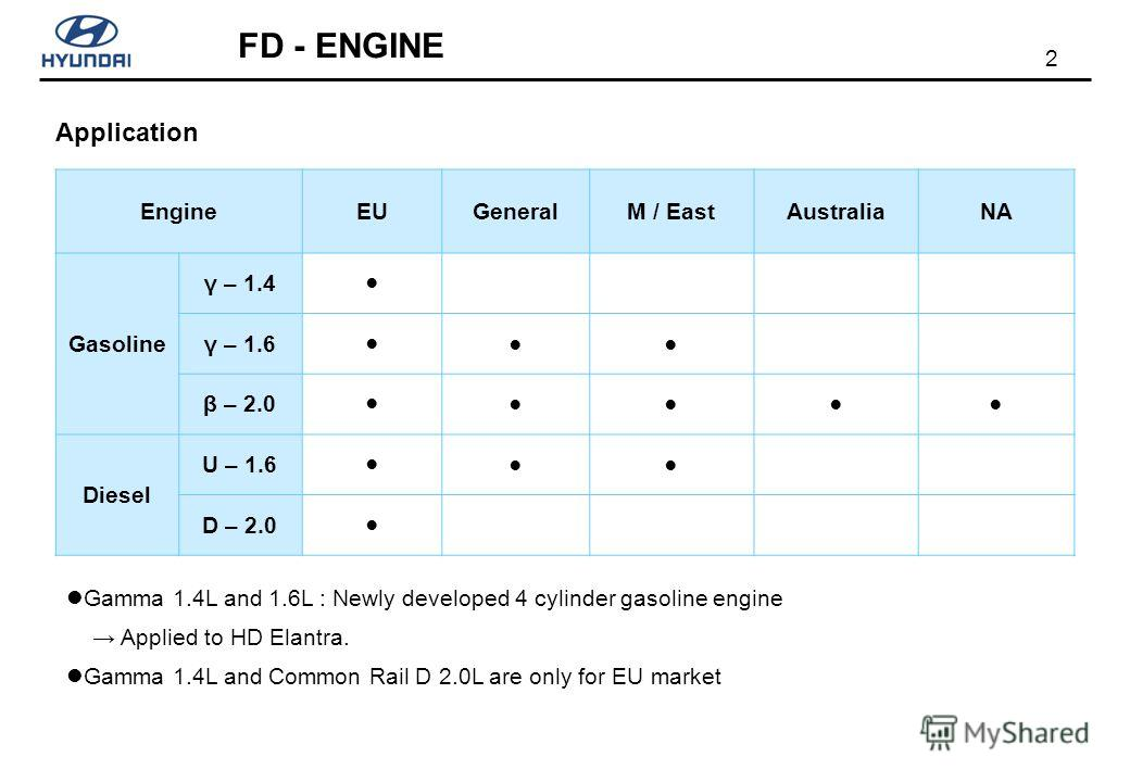 2 FD - ENGINE Application EngineEUGeneralM / EastAustraliaNA Gasoline γ – 1.4 γ – 1.6 β – 2.0 Diesel U – 1.6 D – 2.0 Gamma 1.4L and 1.6L : Newly developed 4 cylinder gasoline engine Applied to HD Elantra. Gamma 1.4L and Common Rail D 2.0L are only fo
