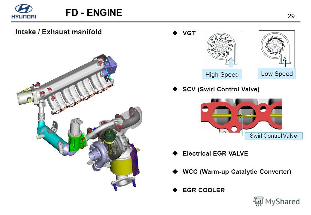 29 FD - ENGINE Intake / Exhaust manifold VGT SCV (Swirl Control Valve) Electrical EGR VALVE WCC (Warm-up Catalytic Converter) EGR COOLER High Speed Low Speed Swirl Control Valve