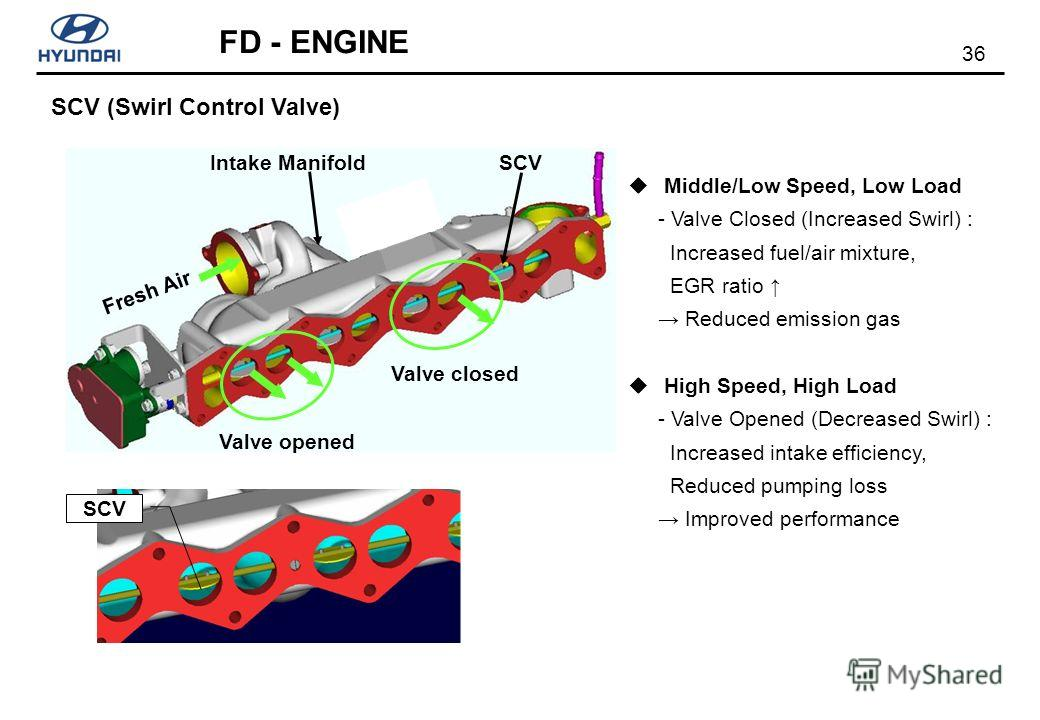 36 FD - ENGINE SCV SCV (Swirl Control Valve) Fresh Air Intake ManifoldSCV Valve closed Valve opened Middle/Low Speed, Low Load - Valve Closed (Increased Swirl) : Increased fuel/air mixture, EGR ratio Reduced emission gas High Speed, High Load - Valve