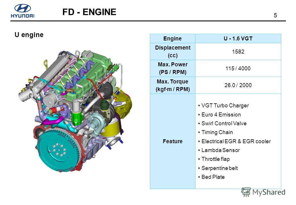 5 FD - ENGINE U engine EngineU - 1.6 VGT Displacement (cc) 1582 Max. Power (PS / RPM) 115 / 4000 Max. Torque (kgf·m / RPM) 26.0 / 2000 Feature VGT Turbo Charger Euro 4 Emission Swirl Control Valve Timing Chain Electrical EGR & EGR cooler Lambda Senso