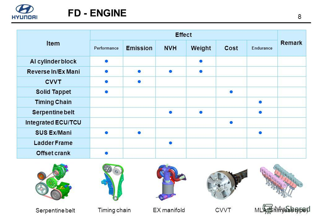 8 FD - ENGINE Item CostWeight Performance NVH Endurance Effect Remark Al cylinder block Reverse In/Ex Mani CVVT Solid Tappet Timing Chain Serpentine belt Integrated ECU/TCU SUS Ex/Mani Ladder Frame Emission Offset crank MLA (Shimless type)CVVT EX man