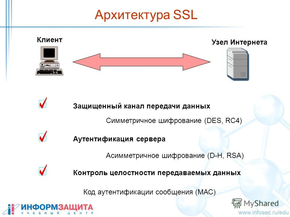 Клиент Узел Интернета Защищенный канал передачи данных Аутентификация сервера Контроль целостности передаваемых данных Симметричное шифрование (DES, RC4) Acимметричное шифрование (D-H, RSA) Код аутентификации сообщения (МАС) Архитектура SSL