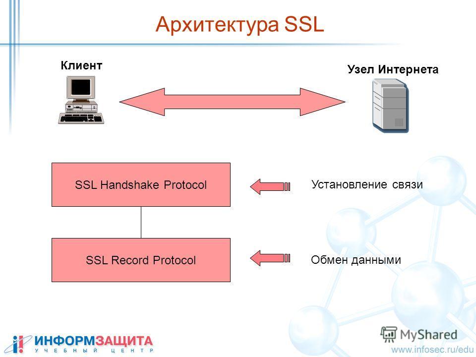 Клиент Узел Интернета SSL Handshake Protocol SSL Record Protocol Установление связи Обмен данными Архитектура SSL