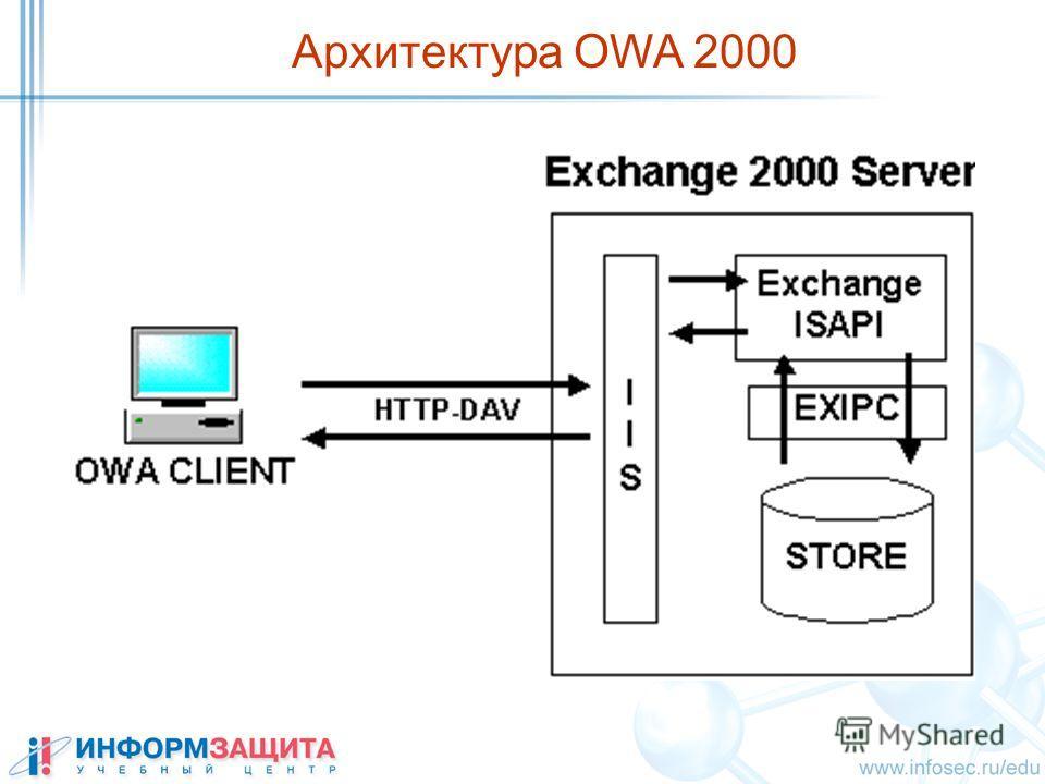 Архитектура OWA 2000