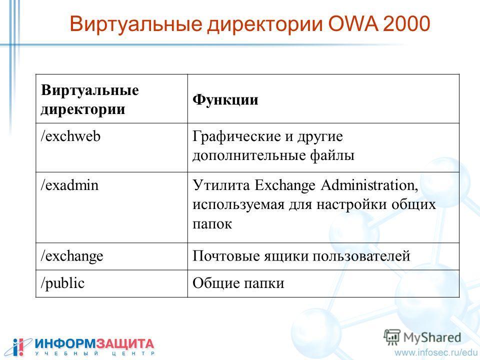 Виртуальные директории Функции /exchweb Графические и другие дополнительные файлы /exadmin Утилита Exchange Administration, используемая для настройки общих папок /exchange Почтовые ящики пользователей /public Общие папки Виртуальные директории OWA 2