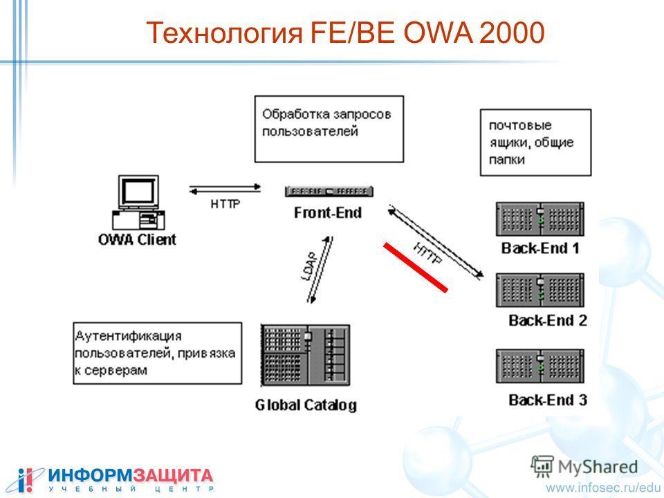 Технология FE/BE OWA 2000