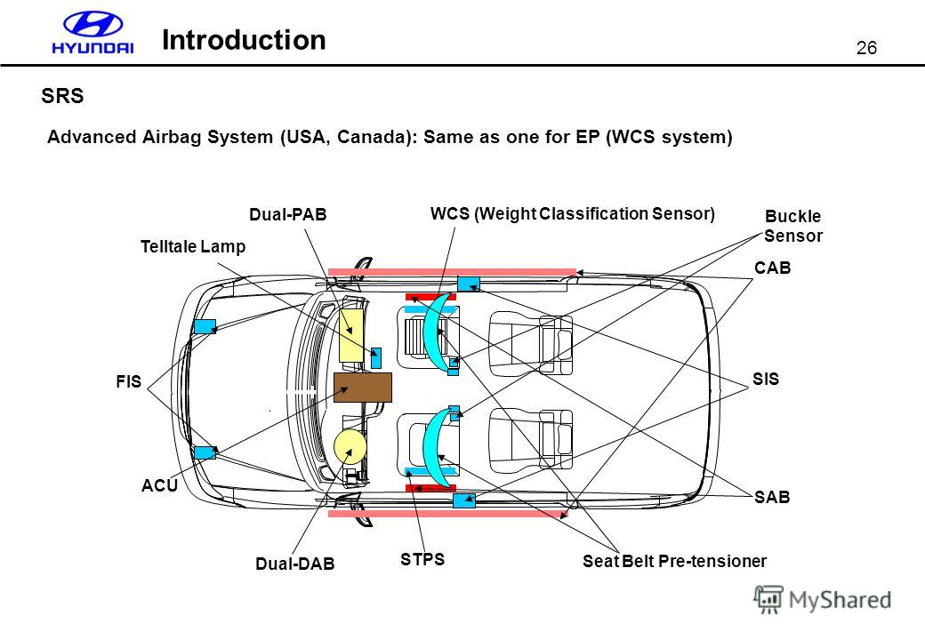 26 Introduction SRS Advanced Airbag System (USA, Canada): Same as one for EP (WCS system) CAB SAB Dual-PAB Dual-DAB STPS SIS FIS ACU Telltale Lamp Seat Belt Pre-tensioner Buckle Sensor WCS (Weight Classification Sensor)