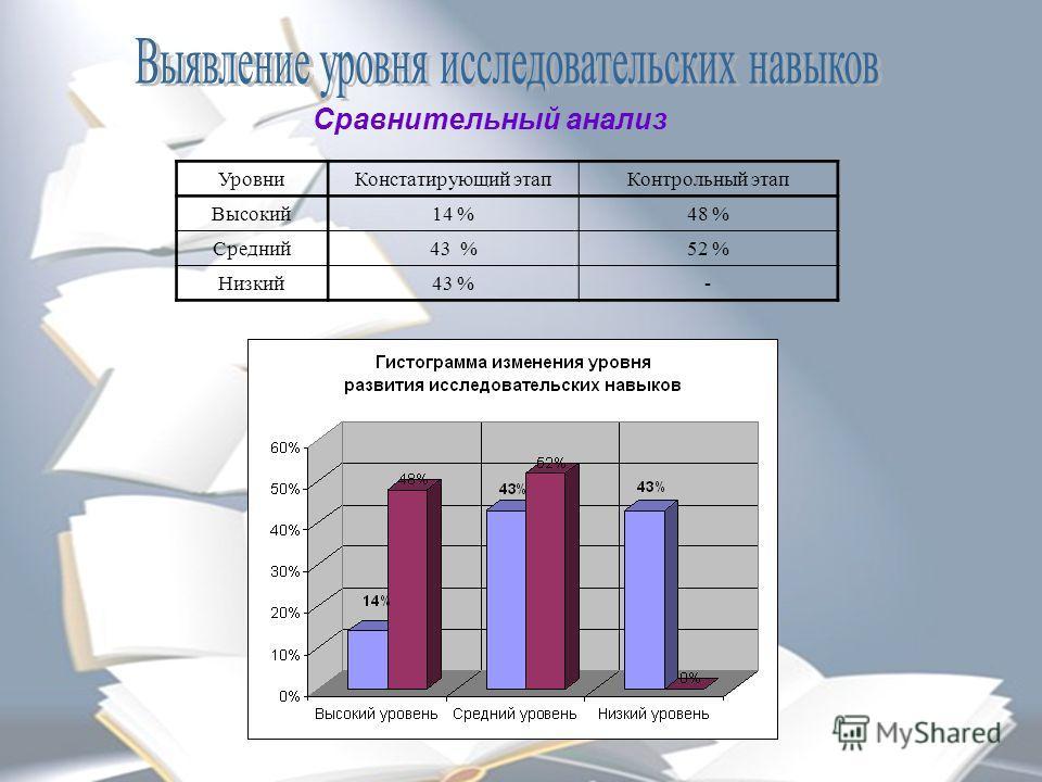Сравнительный анализ Уровни Констатирующий этап Контрольный этап Высокий 14 %48 % Средний 43 %52 % Низкий 43 %-