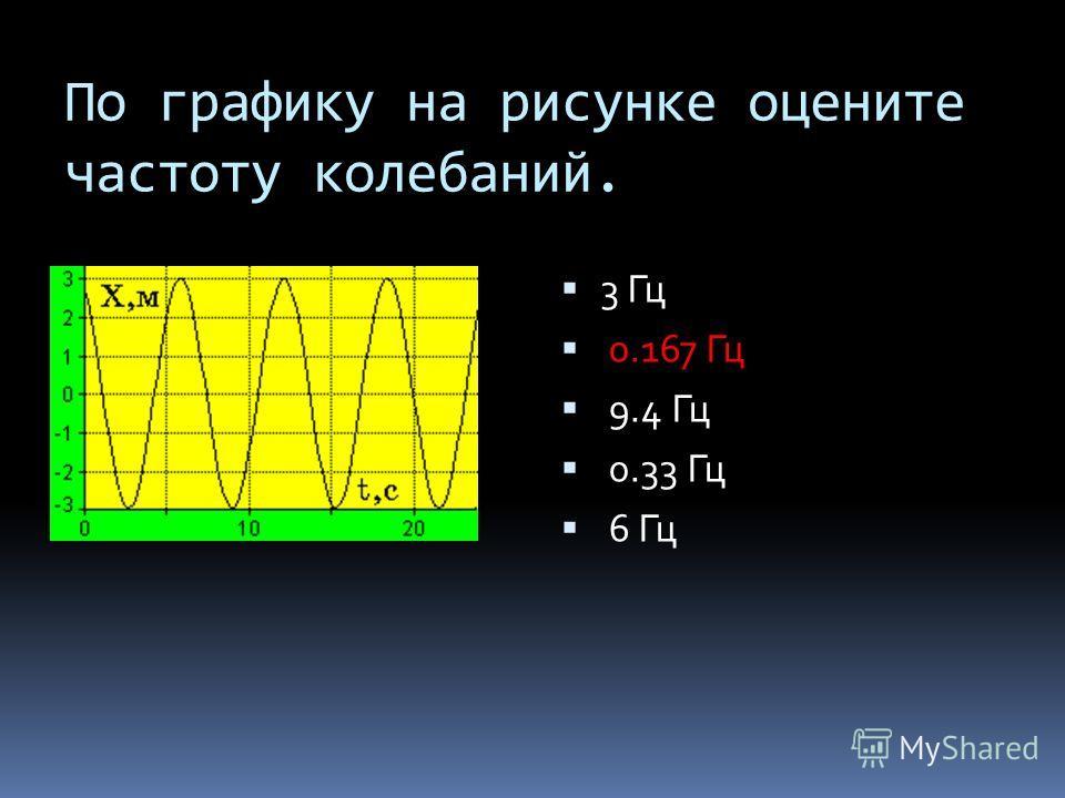 По графику на рисунке оцените частоту колебаний. 3 Гц 0.167 Гц 9.4 Гц 0.33 Гц 6 Гц